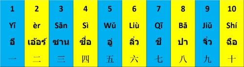 มาฝึกเขียนเลข 1 – 10 เป็นภาษาจีน และอังกฤษกันเถอะ